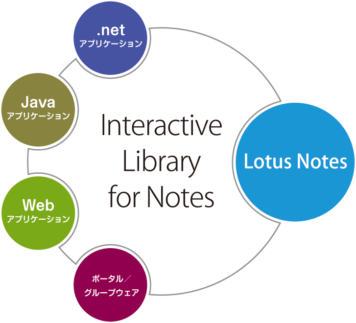 Interactive Library for Notes